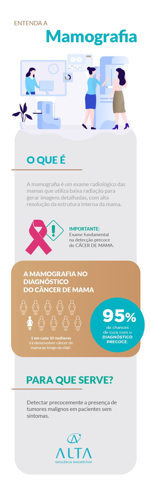 Infográfico o que é mamografia laboratório Alta
