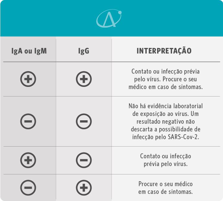 Diferença entre os exames de sorologia iga igm igg positivo e negativos