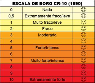 escala de borg - teste ergométrico