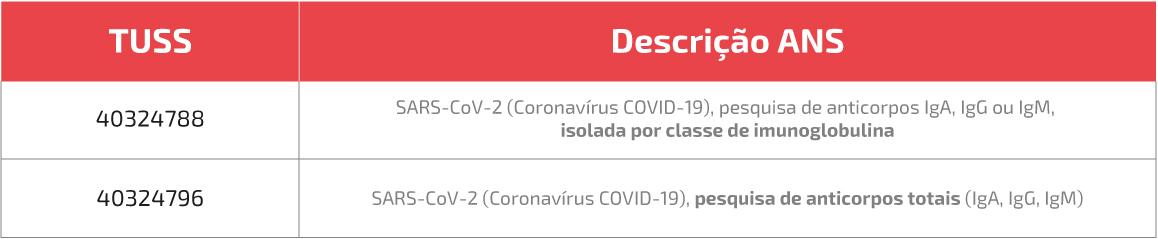 Tabela Teste Covid 19