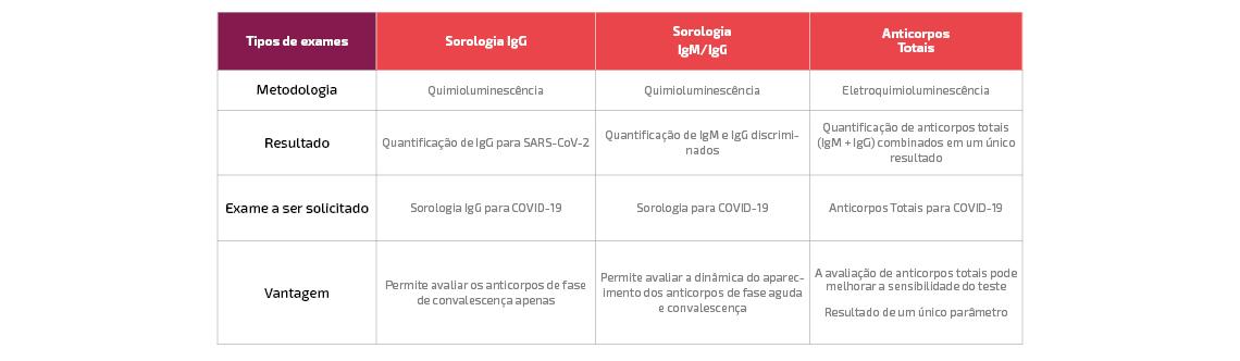 tabela-comparativa-sorologias