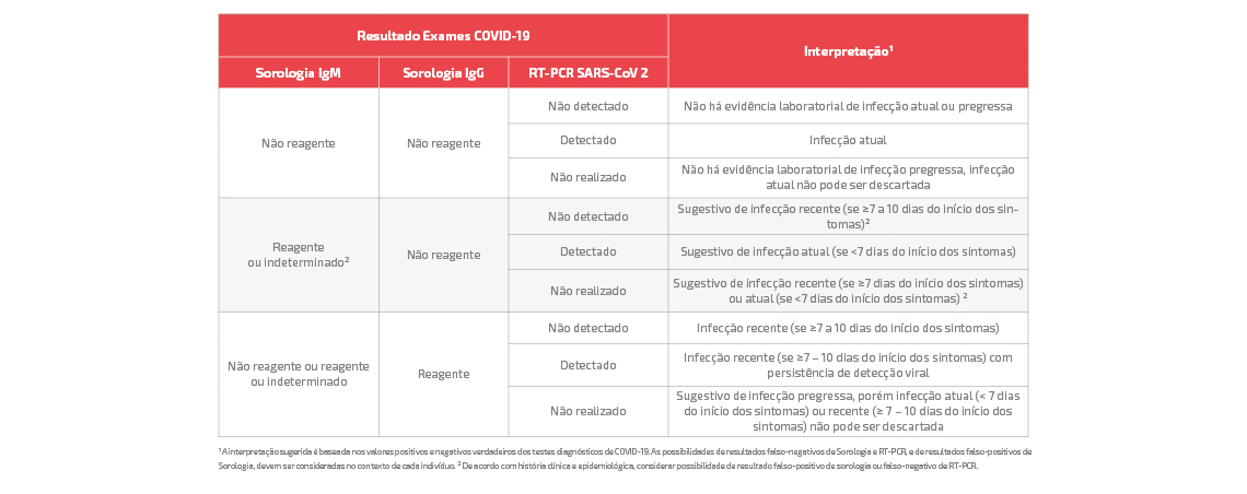 tabela-interpretacao-resultados