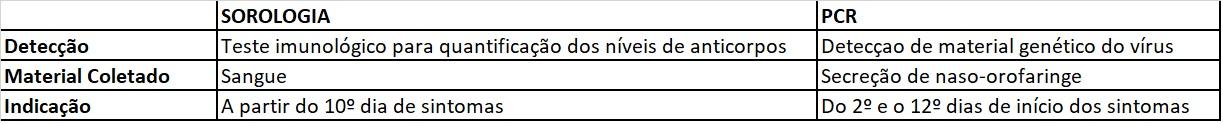 Tabela final