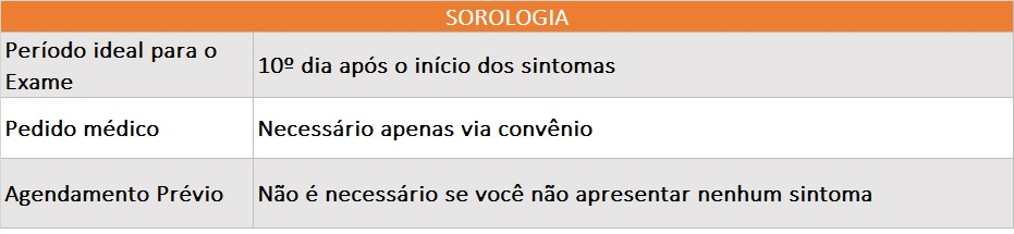 tabela sorologia