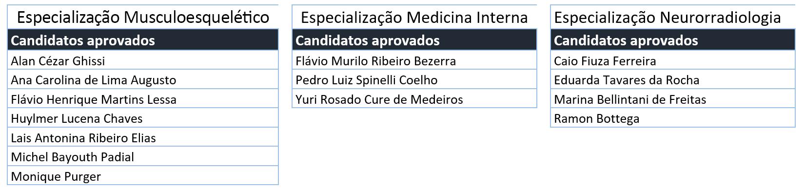 Resultado - Lista de Aprovados nas Especializações Dasa 2019