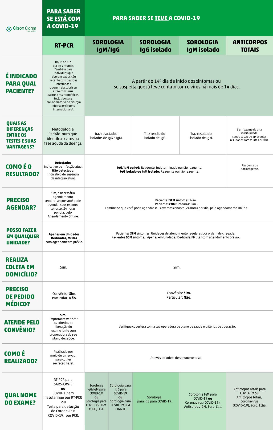 Tabela testes COVID-19