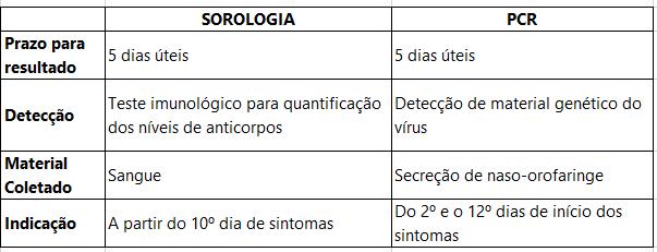 exame sorologia