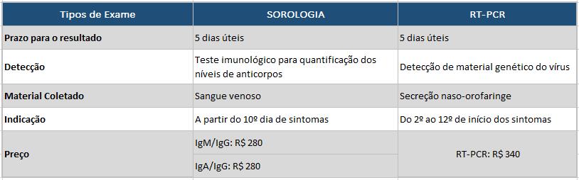 tabela PCR sorologia