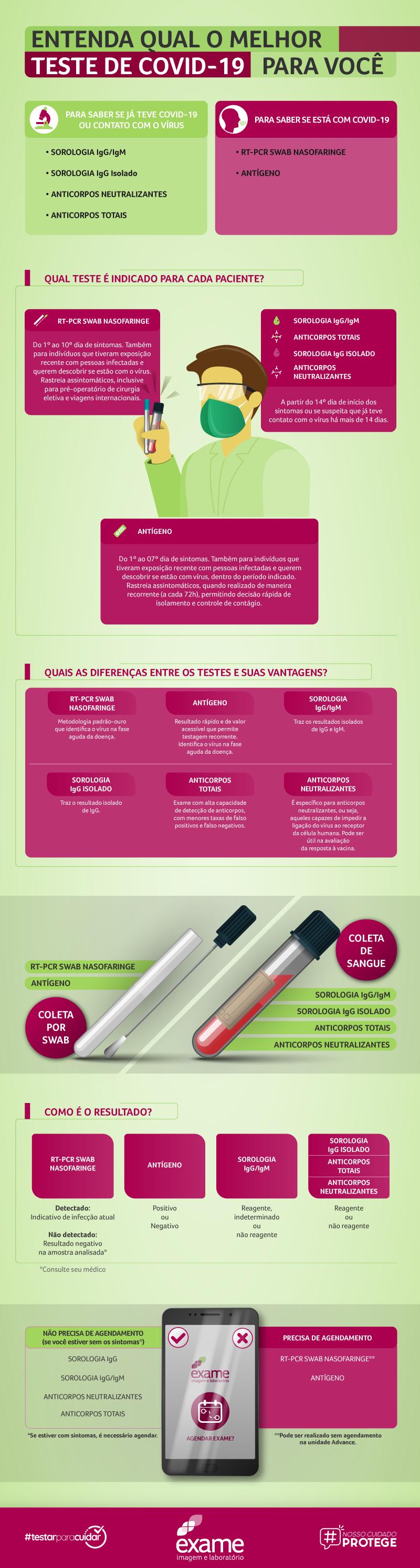Infográfico-COVID-Exame