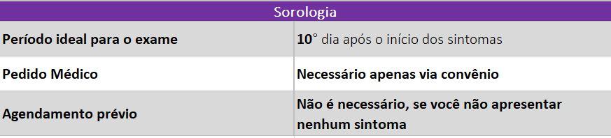 Sarologia