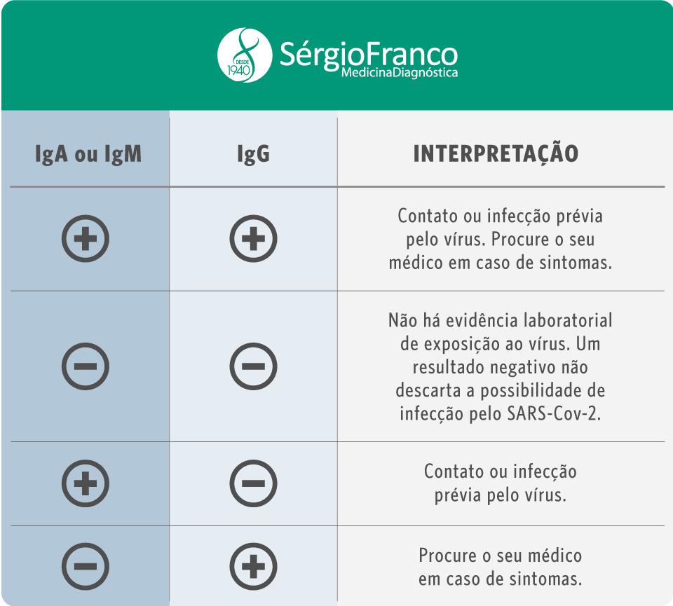 Tabela IGA E IGG