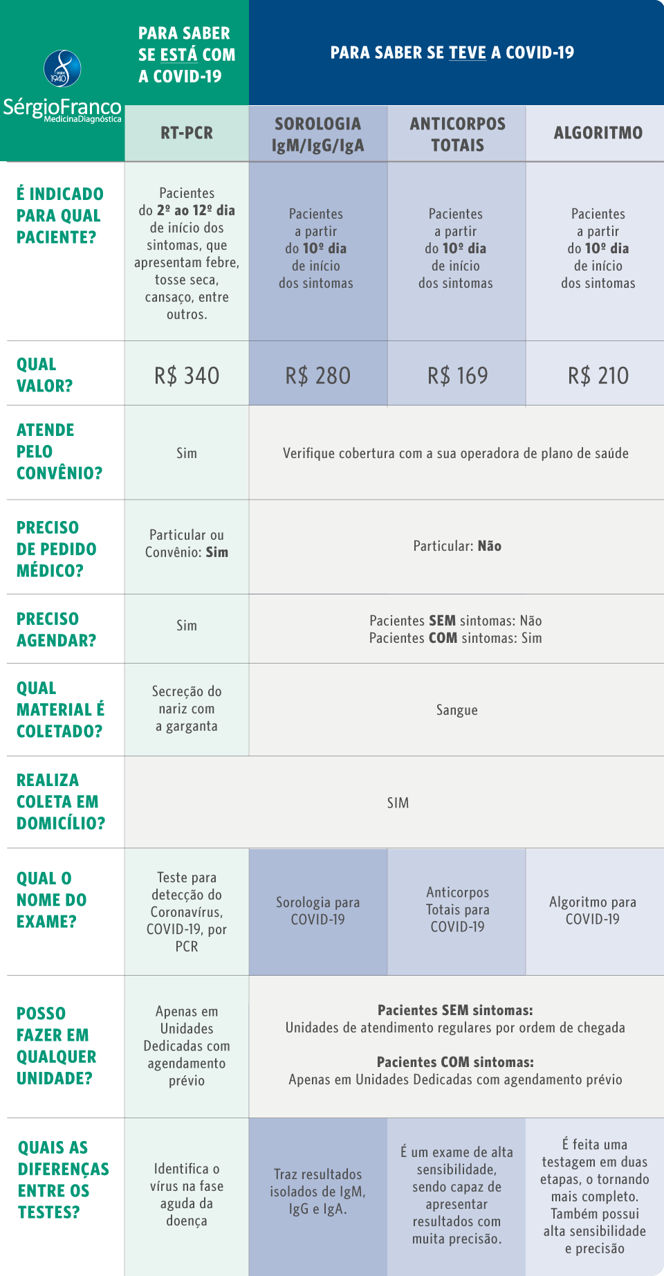 Tabela Covid